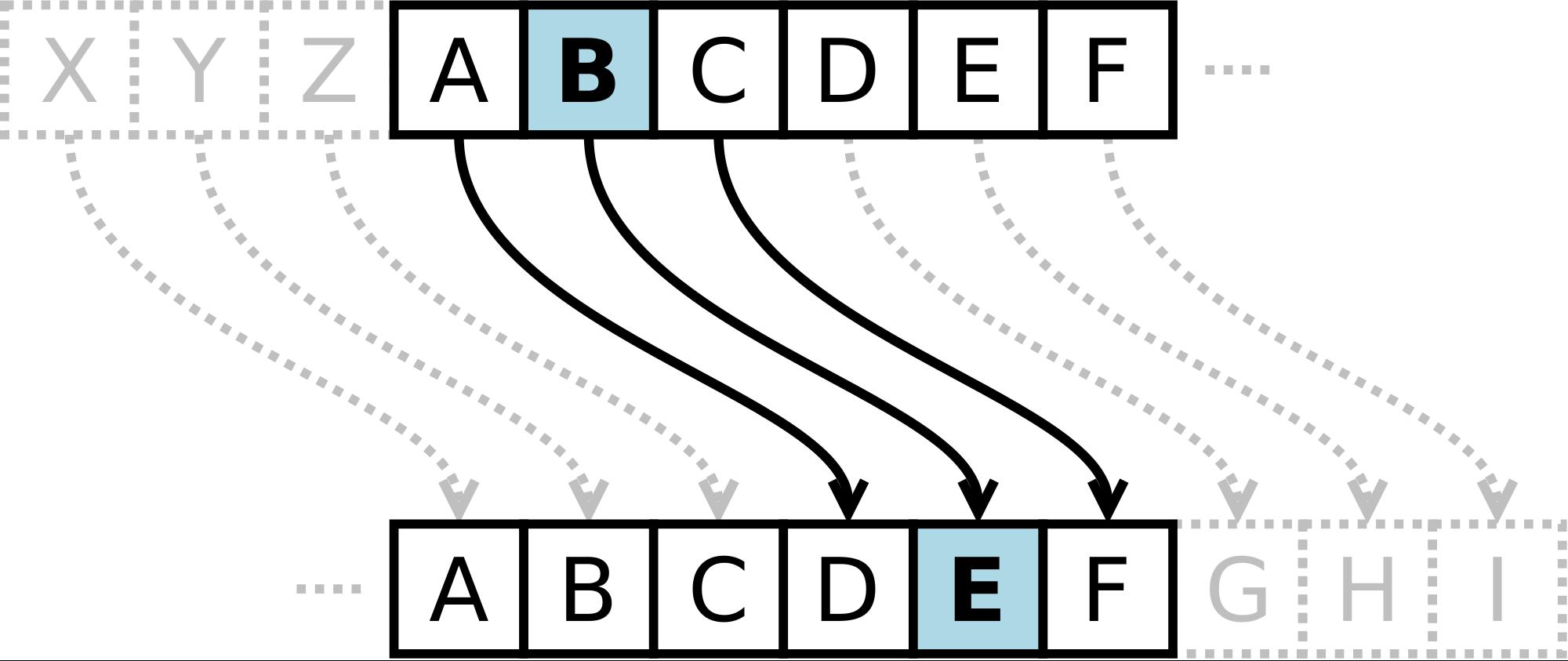 Lab 4-2: Caesar Cipher - Encrypting and Decrypting — CSP Python